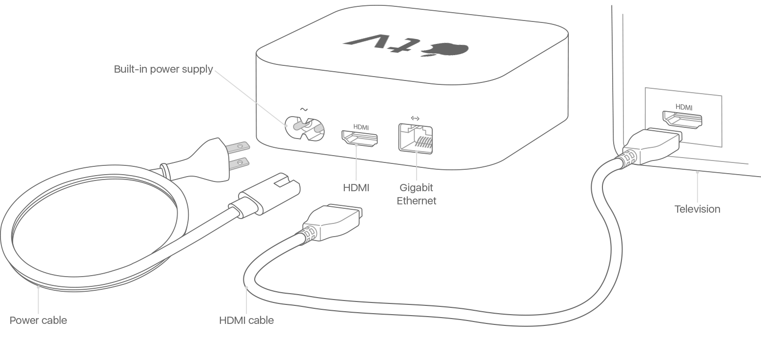 Ports and cables on Apple TV